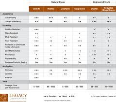 Countertop Material Comparison Chart Stone Comparison Legacy Countertops Charlotte Nc
