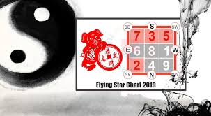 Chinese Birth Year Signs Chart Chinese Astrology Chinese Zodiac Signs 2019 2020 Horoscope