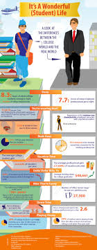 images about edu hints entrepreneur common a funny look at the stats between a student and full time worker