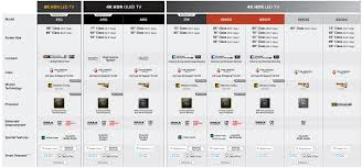 Sony Tv Compare Chart Sony Experience 4k Ultra Hd Tv Best Buy