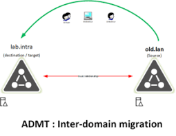 Admt Active Directory Domain Migration Tool Rdr It