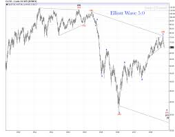 Wti Crude Oil Weekly Chart Review Elliott Wave 5 0