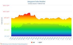 Bangalore Humidity Chart Bangalore Weather In August In Bangalore India 2021