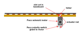 wiring model dcc points turnouts i then temporarily wire up the solenoid including a switch and then epoxy the motor to the underside of the baseboard i make sure that the blade are held