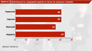 Трудоустройство официальное или неофициальное  Но возможность такого решения вопроса блокируется профсоюзами которые за границей играют куда более действенную роль Если в Украине на многих предприятиях