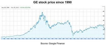 google current stock price general electric down 37 this year and still overpriced general