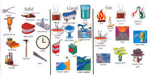 Solid Liquid Gas Examples To Show Examples Of The 3 States Of