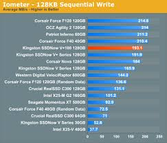 Sequential Read Write Speed Kingston Ssdnow V 100 Review