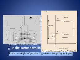 the measured force is given by the following equation where x is the length of the contact between the plate and the liquid and l is the surface tension