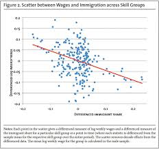 immigration and the american worker center for immigration studies graph scatter between wages and immigration across skill groups