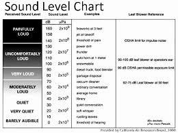 Decibel Comparison Chart 5 Best Images Of Dba Noise Chart Classroom