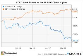 T Stock Quote