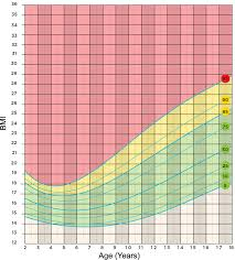 Female Weight Range Chart Healthy Weight Calculator For Children And Teenagers