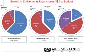 Budgeting Pie Chart Budget Pie Chart Triplet Policy Viz