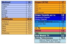 Spanish Tv Chanel Spanish Viewers Turn To Premium Pay Tv