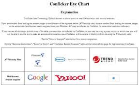 Conficker More Net Website Conficker Eye Chart