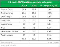 Sales Forecast Global Auto Sales Set To Reach 2424 Million In 24 But Risk Is 24