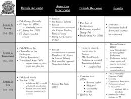 British Actions And Colonial Reactions Chart American Revolution Graphic Organizer Worksheets Tpt