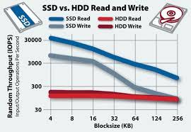 Ssd And Hdd Speed