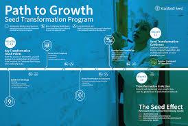 Design Thinking Training Stanford Curriculum Seed Transformation Program India Stanford