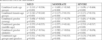 Table 4 From Determination Of Systolic Blood Pressure