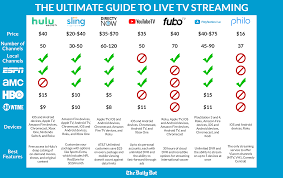 Dish Channel Comparison Chart Is Starz Worth It Cost Shows Movies And More