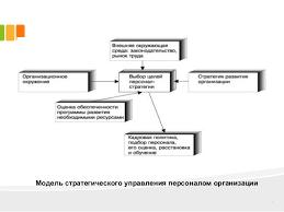 дипломная презентация по совершенствованию системы управления персона  4 Модель стратегического управления персоналом организации