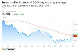 Us Dollar Index Live Chart Investing Com 50 Unique Dollar Index Chart Investing Com