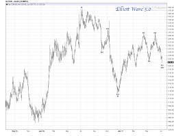 Gold Daily Chart Review Elliott Wave 5 0