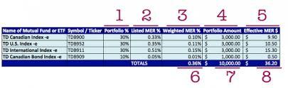 Index Fund Chart Investing Series How Do I Set Up An Index Fund Portfolio