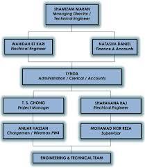 Organization Chart Evershine Southern Electrical