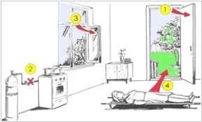 Первая помощь при отравлении газами