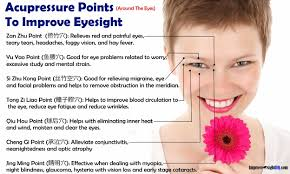 Acupressure For Eyes 17 Acupressure Points To Improve