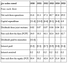 free cash flows example quality shares 2 cash flow 7 circles