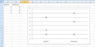 Excel Scatter Chart With Grouped Text Values On The X Axis