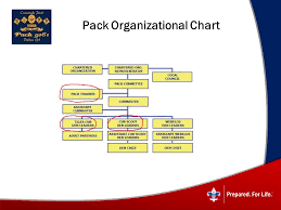 Pack Organization Chart Welcome To Parent Orientation Ppt Video Online Download