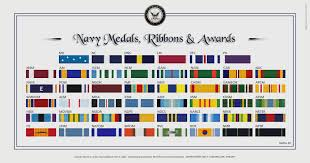 Navy Order Of Precedence Chart N A S Miramar Nfws Sl Medals And Awards Of Third Fleet