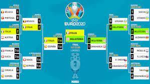 Euro 2021: Euro 2020 final draw: Italy take on England