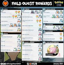 January 2021 Field Research Tasks