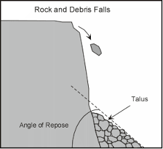 Image result for talus slope castle