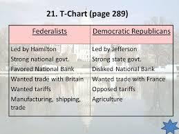 Federalist Vs Democratic Republican Chart Facebook Lay Chart