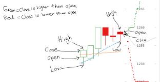 Bitcoin Candlestick Chart How To Read A Candlestick Chart Bitcoin Tbn