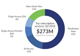 Playstation Now Is Leading The Game Subscription Market