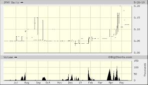 Infinity Energy Resources Inc Ifny Quick Chart Otc
