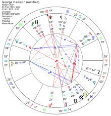 George Harrison Natal Chart George Harrison The Astrology Of A Beatle Astrodienst