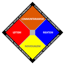 Political Party Chart Centrism Wikipedia