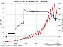 History Of Yuan Dollar Levels