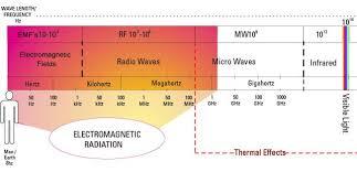 Bert Radiation Chart Emf Range Chart Electromagnetic Radiation Electromagnetic