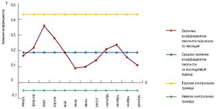 Текучесть персонала анализируем причины искореняем следствие  Контрольная карта коэффициентов текучести персонала за 2007г