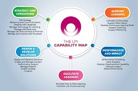 Lpi Score Chart The Lpi Capability Map Learning And Performance Institute